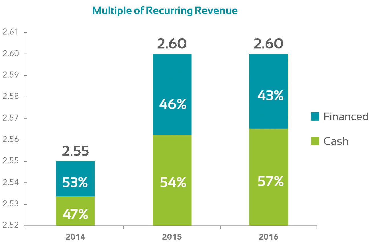 Succession Resource Group Multiple of Recurring Revenue